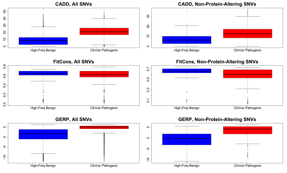 "Figure 1. Boxplots showing the score distributions for CADD (top), FitCons (middle), and GERP (bottom), for pathogenic SNVs (red) vs. benign, high-frequency SNVs (blue) chosen to match one-to-one the genic consequence profile of the pathogenic variants. Score distributions for all SNVs are plotted on the left, while the subset of SNVs that are not missense, canonical splice, or nonsense (i.e., ""non-protein-altering"") are on the right."