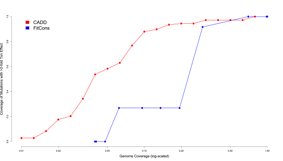 Figure 3. Comparison of coverage levels of large-effect regulatory mutations (y-axis) in two enhancers and one promoter relative to genomic background coverage levels (x-axis, log-scaled) for CADD (red) and FitCons (blue).