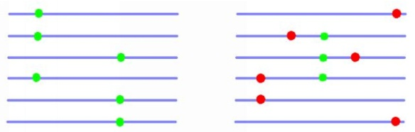 A schematic HRi example among adaptive alleles (left) and among adaptive and deleterious alleles (right).